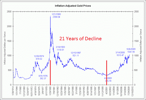 21 Years of Declining Gold Prices