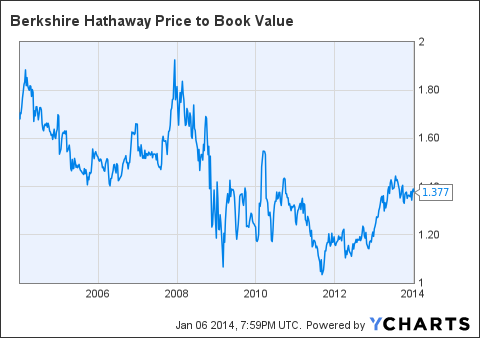 BRK.A Price to Book Value Chart
