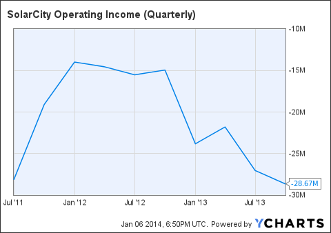 SCTY Operating Income (Quarterly) Chart