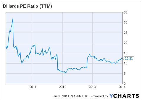 DDS PE Ratio (TTM) Chart