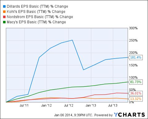 DDS EPS Basic (TTM) Chart