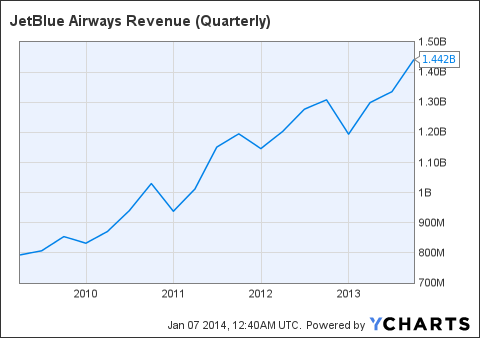 JBLU Revenue (Quarterly) Chart