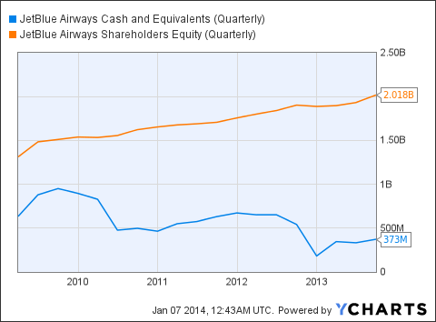 JBLU Cash and Equivalents (Quarterly) Chart