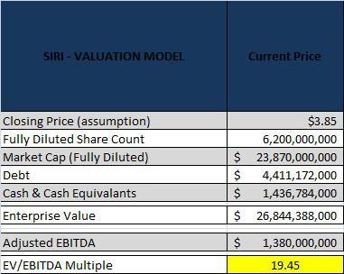 SIRI Current Price