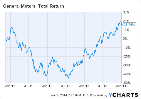 Why Gm Stock Will Not Motor Along Anymore General Motors