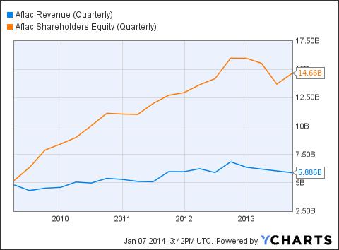 AFL Revenue (Quarterly) Chart