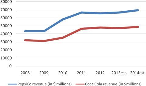 competitive comparison between coke and pepsi Coca cola vs pepsi - statistics and comparison of the two stocks (ko, pep.