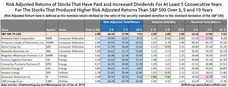 Dividend adjusted stock options