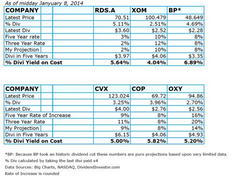 Big Oil Dividend Comparison