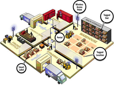 Supply-chain and retailing processes relying on RFID technology