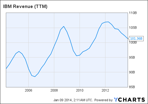 IBM Revenue (NYSE:<a href='http://seekingalpha.com/symbol/TTM' title='Tata Motors Limited'>TTM</a>) Chart