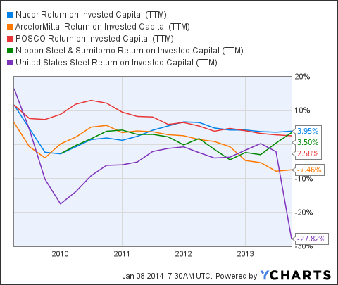 NUE Return on Invested Capital (<a href=
