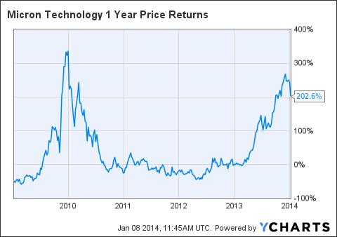MU 1 Year Price Returns Chart