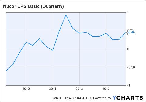 NUE EPS Basic (Quarterly) Chart