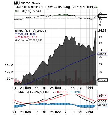 http://static.cdn-seekingalpha.com/uploads/2014/1/8/saupload_mu_chart.png