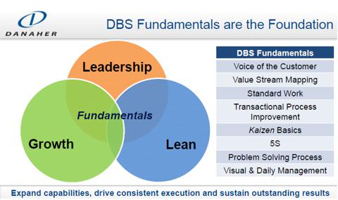 SYSTEM BUSINESS DANAHER
