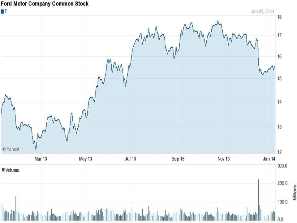 Ford is ready to move higher ford motor company nyse f for Ford motor company stock dividends