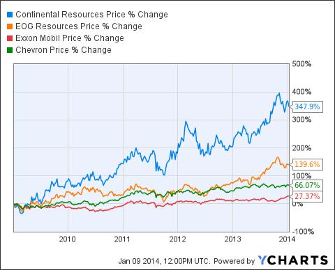 CLR Chart