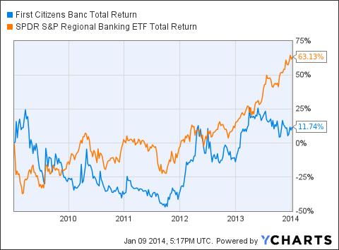 FCZA Total Return Price Chart