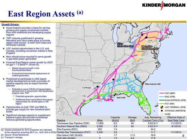 Tennessee Natural Gas Pipeline Informational Postings