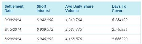 Last 3 Short Interest Reports- Courtesy of NASDAQ.com