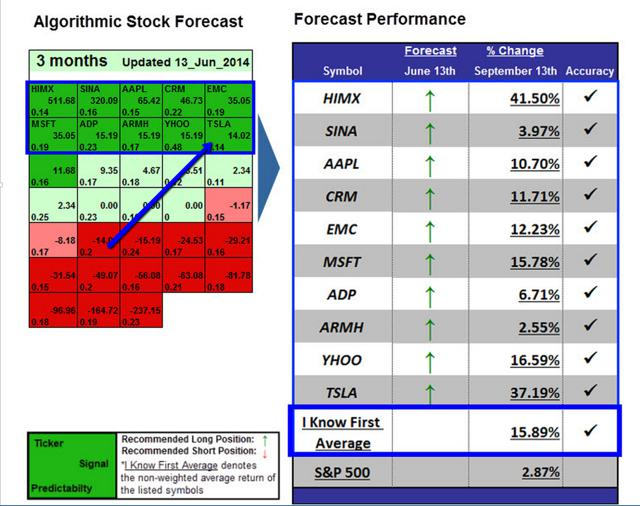 Tesla stock forecast