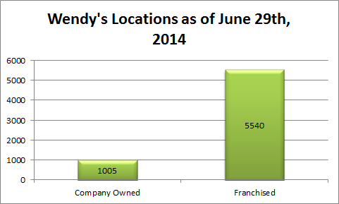 the wendys company strategy The wendy's company - strategy, swot and corporate finance report, is a source of comprehensive company data and information the report covers the company's .