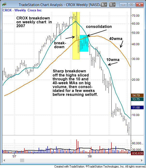 $CROX breakdown