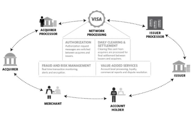 Visa Payment Ecosystem