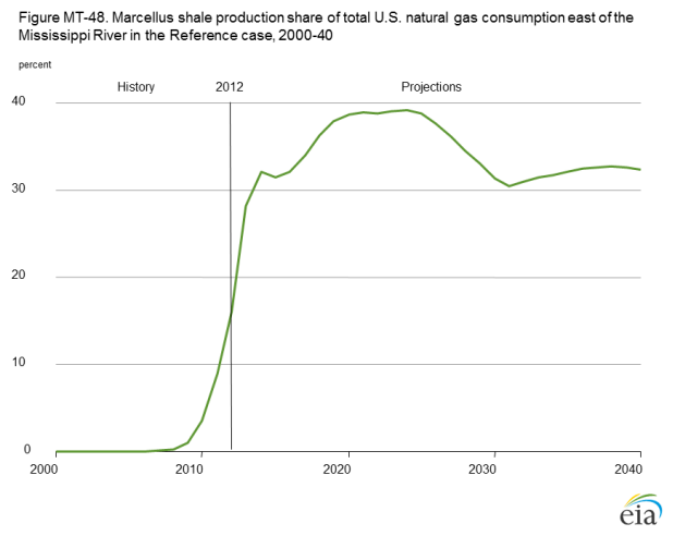 Yearly Natural Gas Production From Fracking