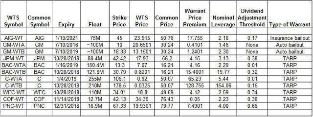 Performance warrants vs stock options