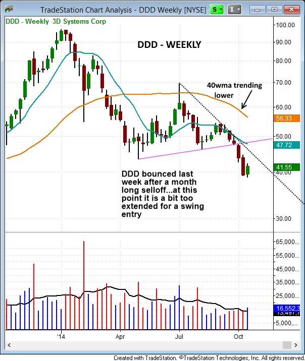 $DDD SHORT EXAMPLE weekly
