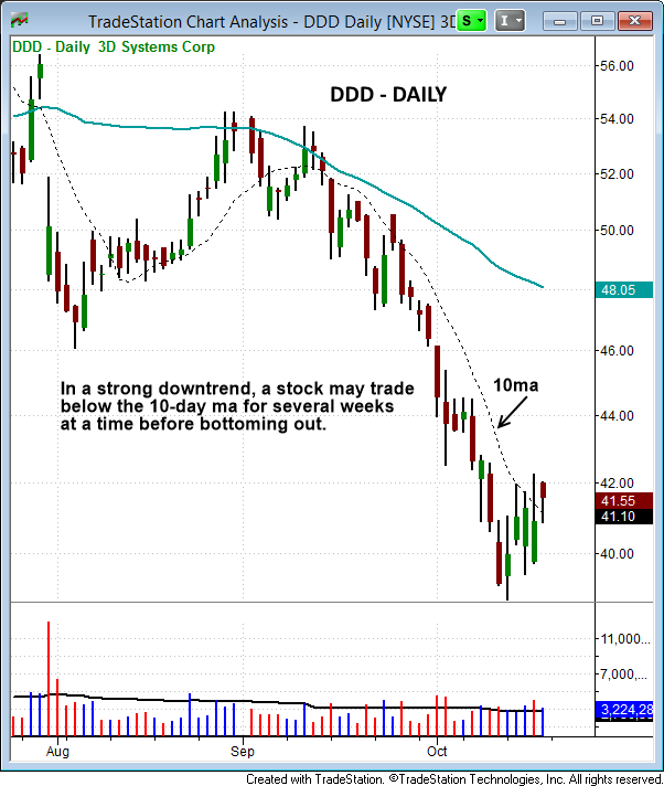 $DDD short example daily
