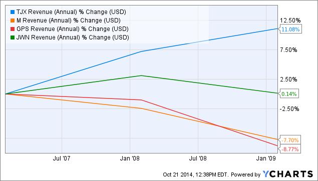 Analysis: How Nordstrom bucks department store gloom