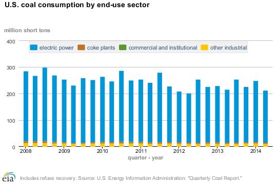 the factors affecting the decline of coal consumption Kires report no 16, july 2016   factors have contributed to the decline in the coal  other factors affecting coal consumption for electric power generation.