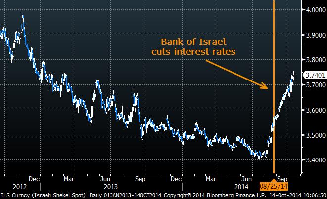 Israeli Natural Gas Stocks