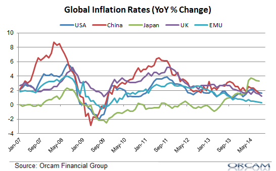 global-inflation-rates