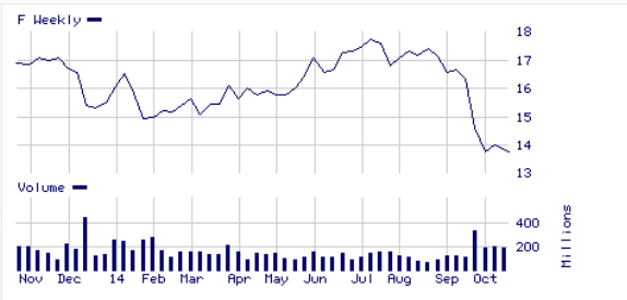 Ford a beaten up stock with a strong dividend yield is on for Current ford motor co stock price