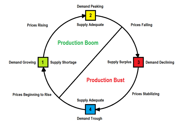 Commodity Boom/Bust Cycles