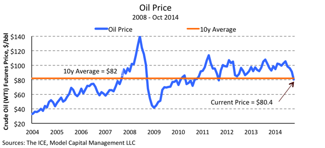Tactical investment management - 10y WTI oil price