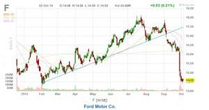 Ford Stock Analysis Ford Motor Company Nyse F