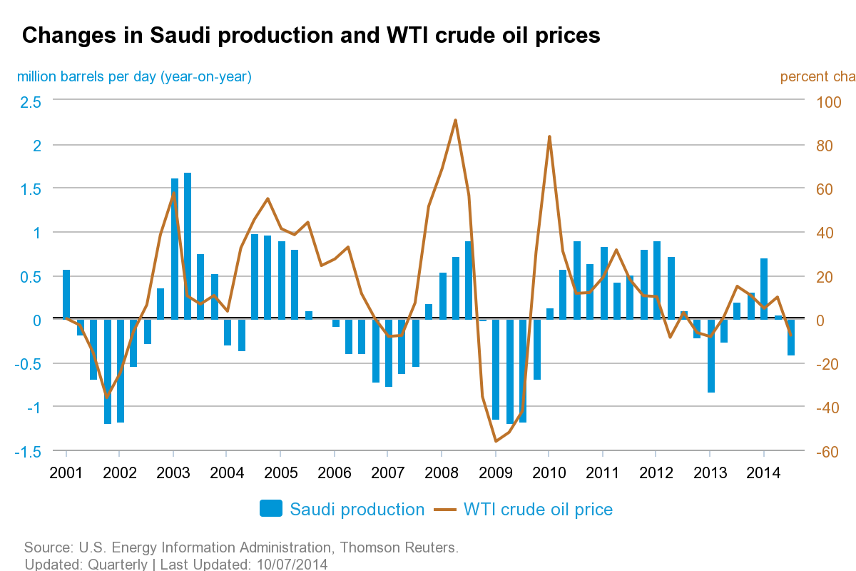 oil and world economy The oies series of papers on gulf and world oil issues the purpose of this series of eight papers is to analyse a number of oil issues - political, economic and industrial - which have always been important but which have acquired.