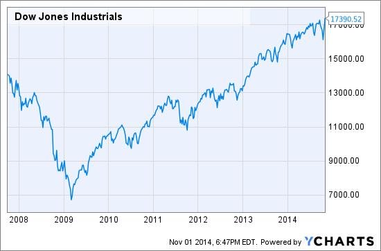 What Bull Market? The Dow Jones Industrial Average Is Flat Since 2007... | Seeking Alpha