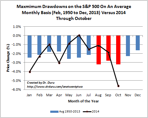 Despite 2000's peak and 2009's historic lows, March is one of the LEAST dangerous month of the year. Last year's October drawdown made up for below average drawdowns in the S&P 500's two other