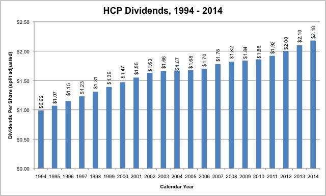 Hcp ex dividend date in Melbourne