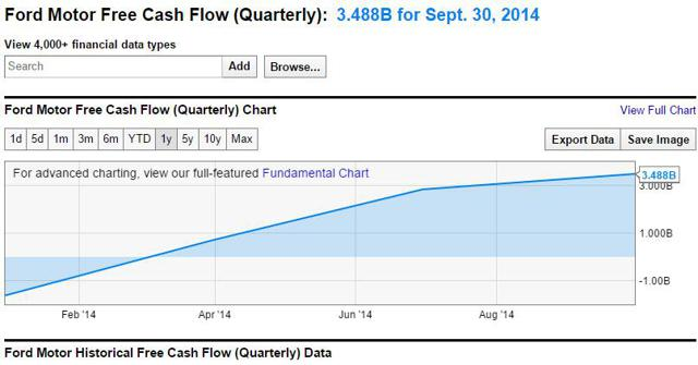Ford a dividend growth buying opportunity presents itself for Ford motor dividend history