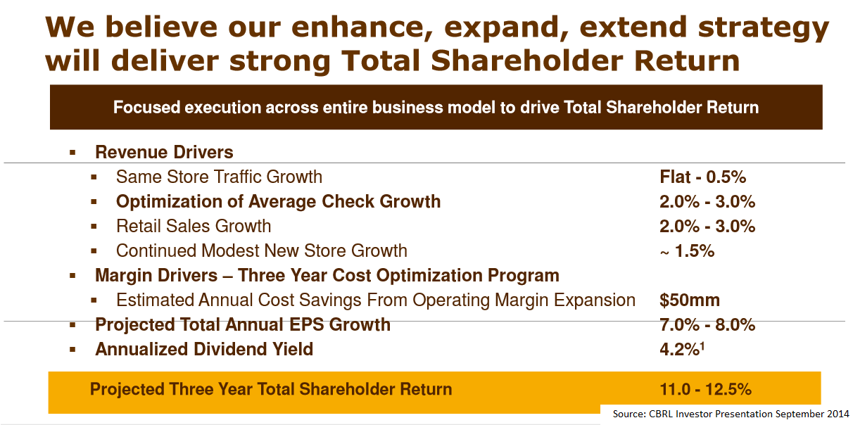 cracker barrel growth strategy 3 growth stocks for all seasons 9/26/2017 these blue chips hold appeal for a  wide variety of investors, says john augustine, chief investment.