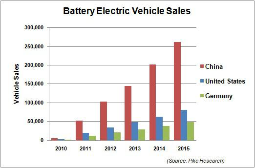 Tesla S Best Prospects Might Be Outside North America
