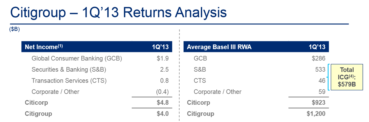citigroup inc value chain analysis