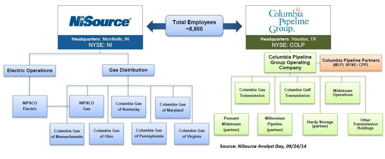 midstream business plan